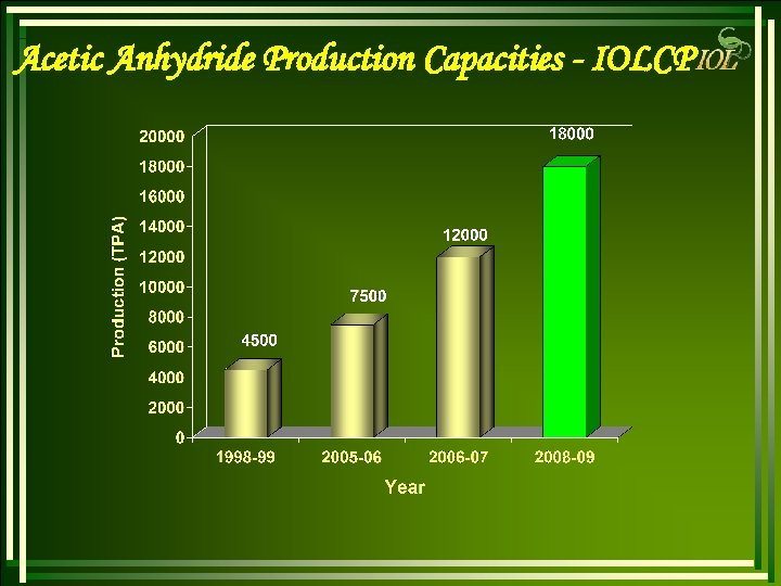 Acetic Anhydride Production Capacities - IOLCP