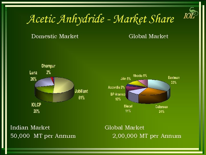 Acetic Anhydride - Market Share Domestic Market Indian Market 50, 000 MT per Annum