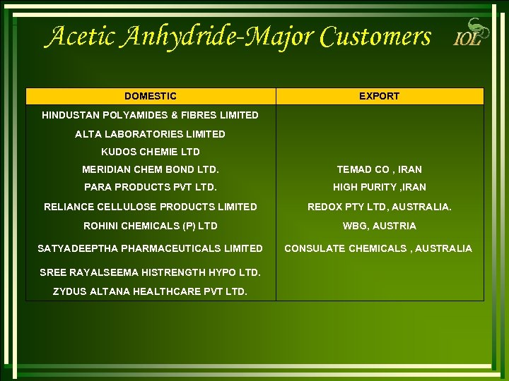 Acetic Anhydride-Major Customers DOMESTIC EXPORT HINDUSTAN POLYAMIDES & FIBRES LIMITED ALTA LABORATORIES LIMITED KUDOS