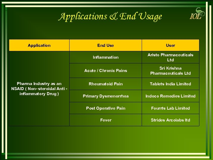 Applications & End Usage Application User Inflammation Aristo Pharmaceuticals Ltd Acute / Chronic Pains
