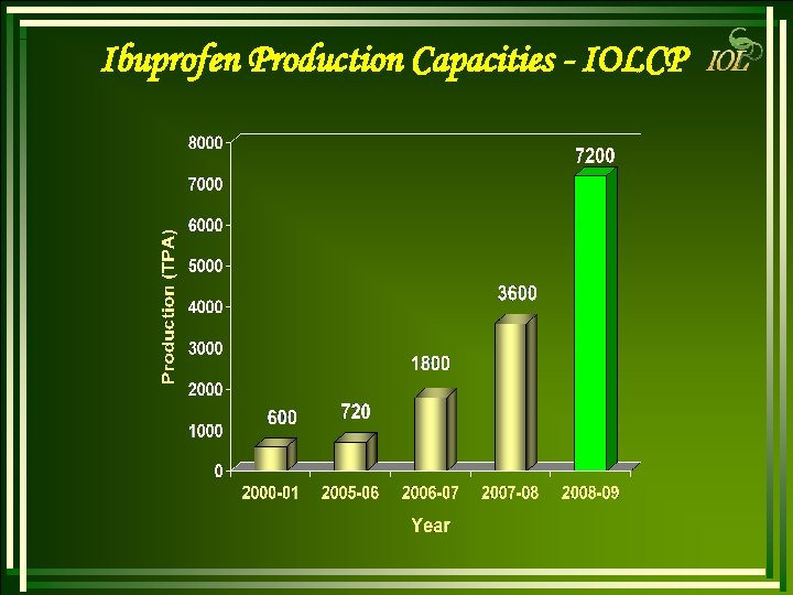 Ibuprofen Production Capacities - IOLCP