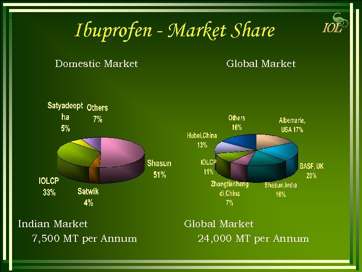 Ibuprofen - Market Share Domestic Market Indian Market 7, 500 MT per Annum Global