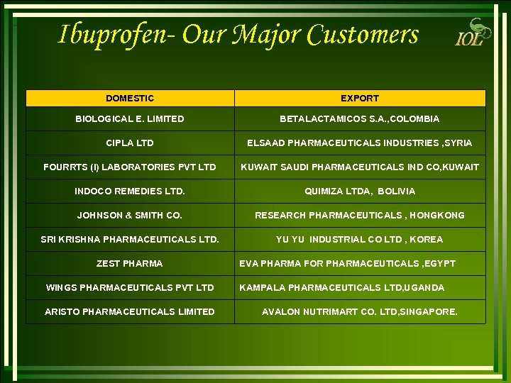 Ibuprofen- Our Major Customers DOMESTIC EXPORT BIOLOGICAL E. LIMITED BETALACTAMICOS S. A. , COLOMBIA