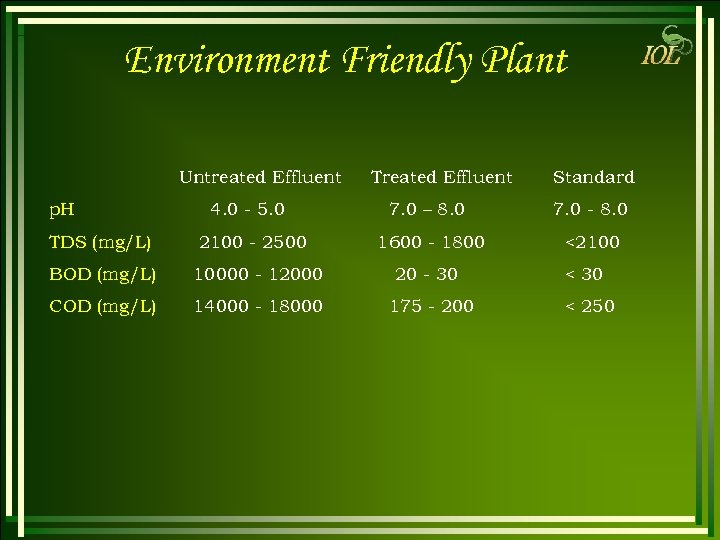 Environment Friendly Plant Untreated Effluent p. H TDS (mg/L) Treated Effluent Standard 4. 0