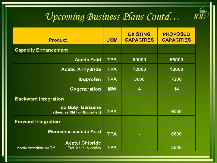 Upcoming Business Plans Contd… UOM EXISTING CAPACITIES PROPOSED CAPACITIES Acetic Acid TPA 50000 66000