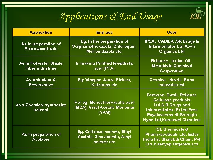 Applications & End Usage Application End use User As in preparation of Pharmaceuticals Eg.