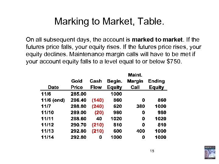 Marking to Market, Table. On all subsequent days, the account is marked to market.