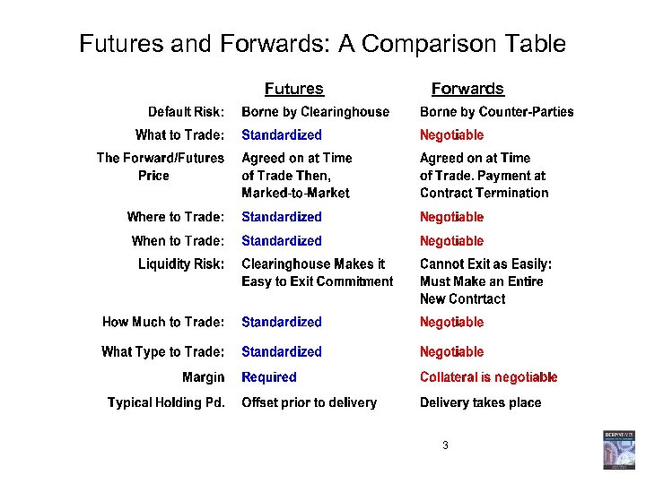 Futures and Forwards: A Comparison Table Futures Forwards 3
