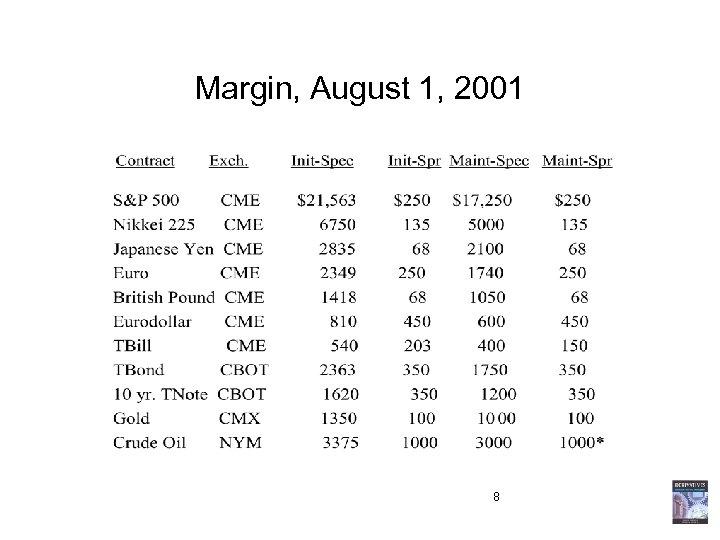 Margin, August 1, 2001 8