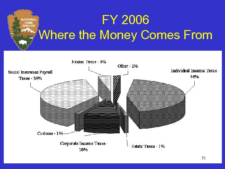 FY 2006 Where the Money Comes From 51