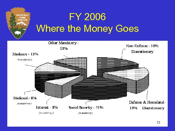 FY 2006 Where the Money Goes 52