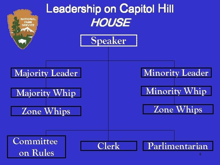 Leadership on Capitol Hill HOUSE Speaker Majority Leader Minority Leader Majority Whip Minority Whip