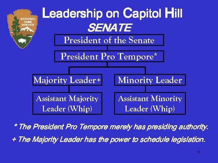 Leadership on Capitol Hill SENATE President of the Senate President Pro Tempore* Majority Leader+