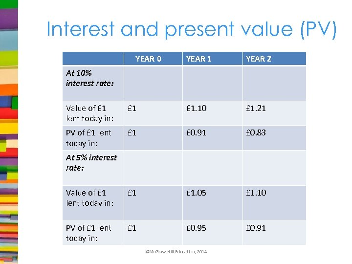 Interest and present value (PV) YEAR 0 YEAR 1 YEAR 2 At 10% interest