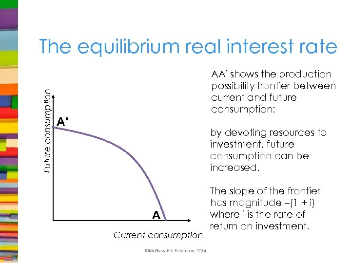 Future consumption The equilibrium real interest rate AA' shows the production possibility frontier between