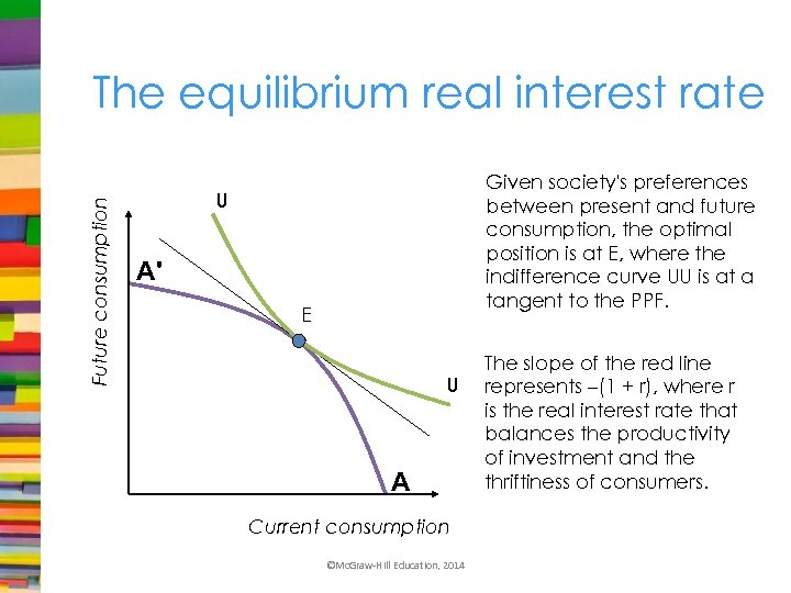 Future consumption The equilibrium real interest rate Given society's preferences between present and future