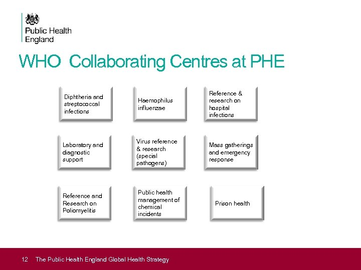 WHO Collaborating Centres at PHE Diphtheria and streptococcal infections Laboratory and diagnostic support Virus