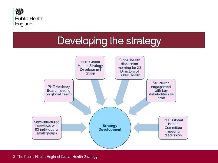 Developing the strategy 8 The Public Health England Strategy Introduction to England Global Health