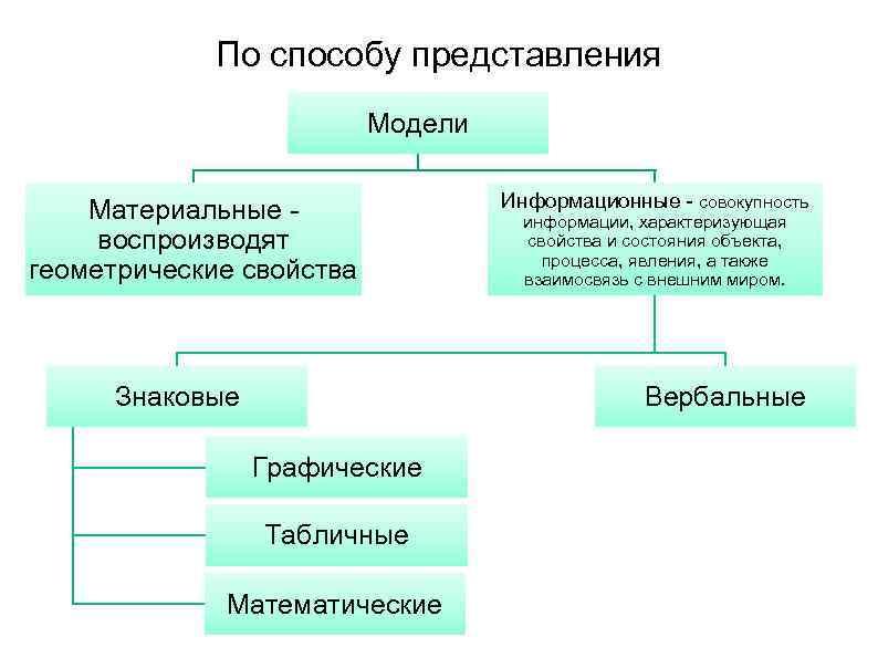 Свойства представления схема