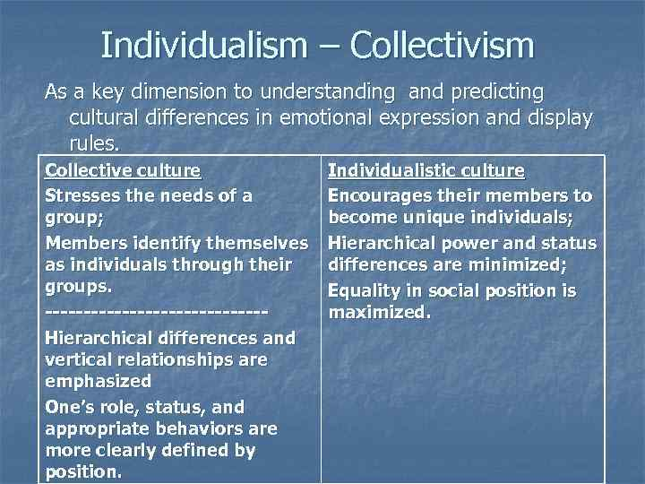 explain why individualistic and collectivistic cultures differ in their tendency to make the fundame Analyzing cultural traits and items kinds of foods and eating patterns differ in other cultures for ex in many parts of the world people use only their right hand to eat investigate an area of the world in which you are interested and compose a report.