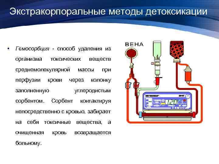 Экстракорпоральные методы детоксикации • Гемосорбция - способ удаления из организма токсических среднемолекулярной перфузии крови