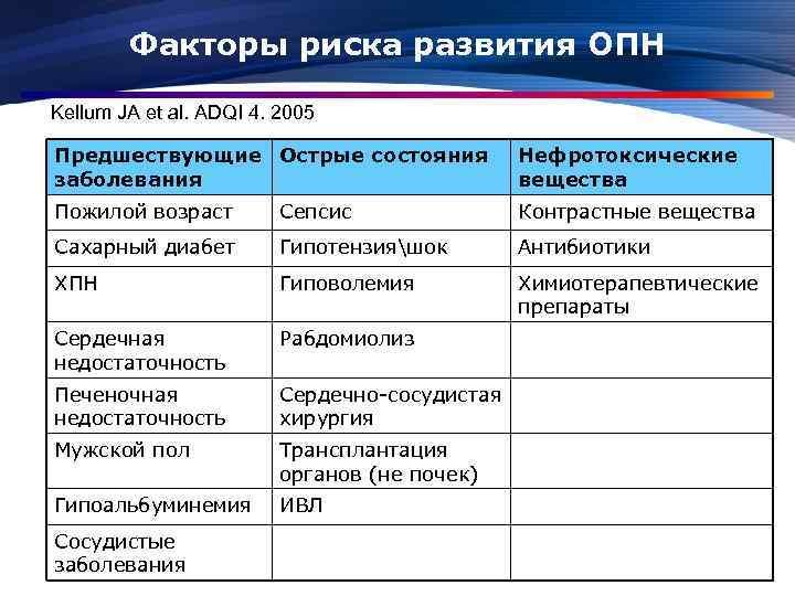 Факторы риска развития ОПН Kellum JA et al. ADQI 4. 2005 Предшествующие Острые состояния
