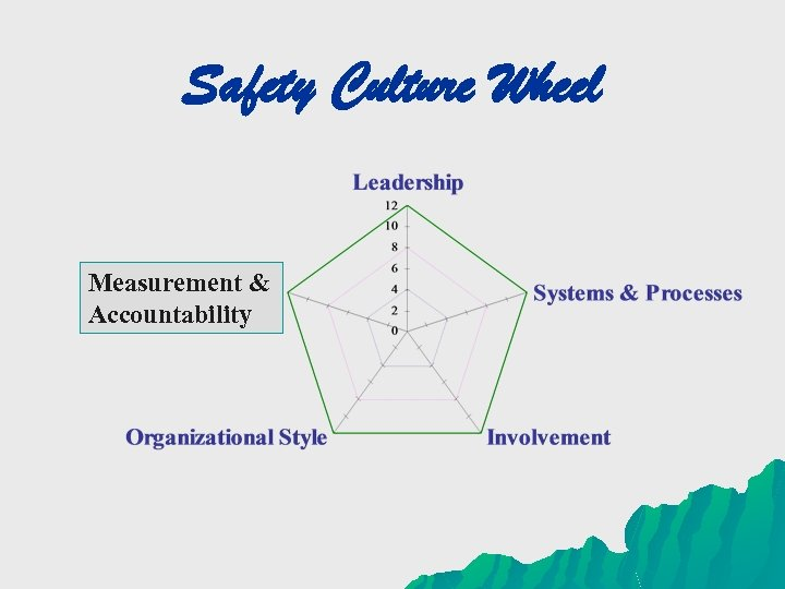Safety Culture Wheel Measurement & Accountability