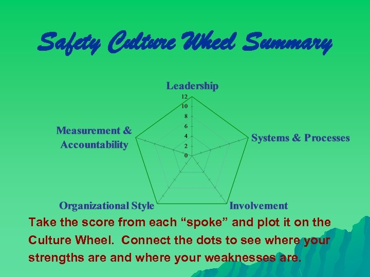 """Safety Culture Wheel Summary Take the score from each """"spoke"""" and plot it on"""