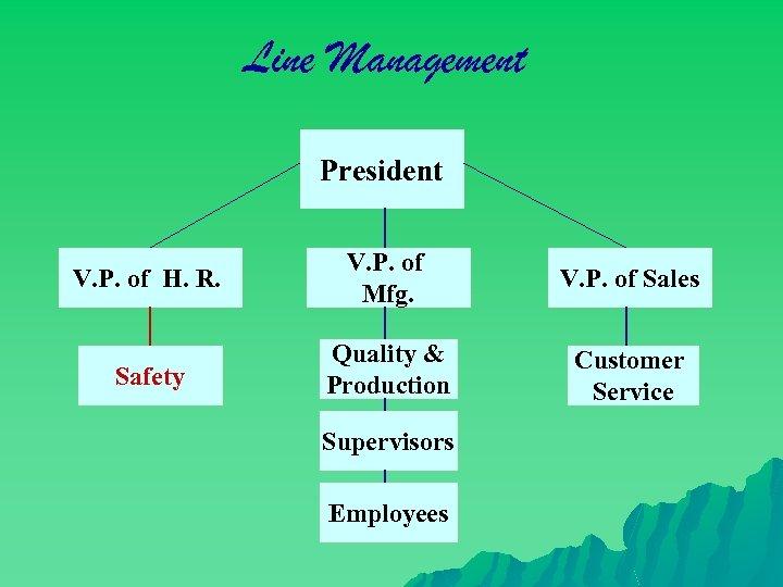 Line Management President V. P. of H. R. V. P. of Mfg. V. P.