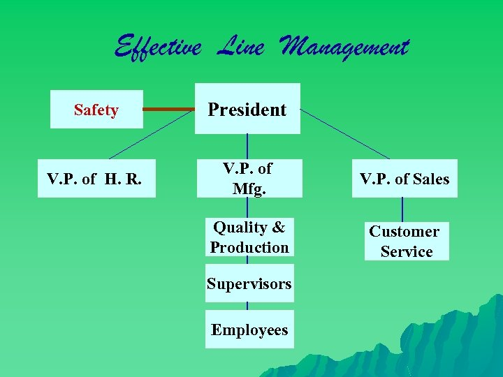 Effective Line Management Safety President V. P. of H. R. V. P. of Mfg.