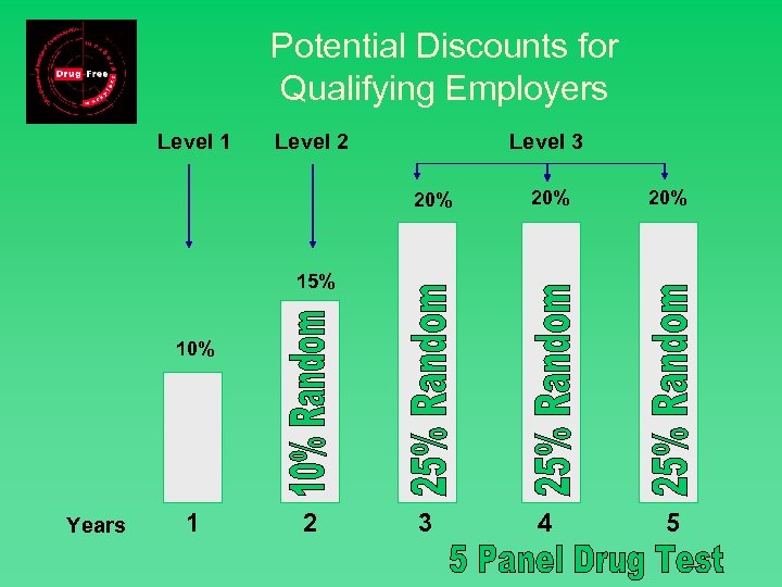 Potential Discounts for Qualifying Employers Level 1 Level 2 Level 3 20% 20% 4