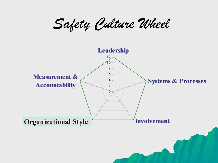 Safety Culture Wheel Organizational Style