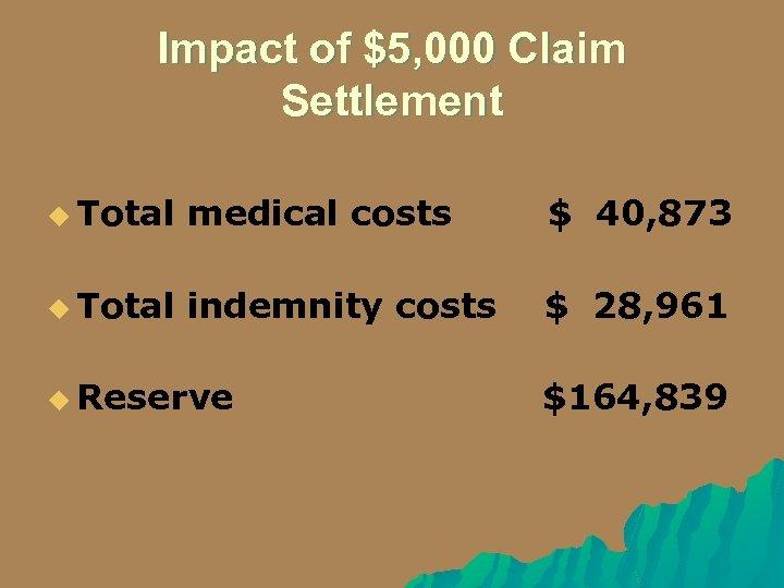 Impact of $5, 000 Claim Settlement u Total medical costs $ 40, 873 u