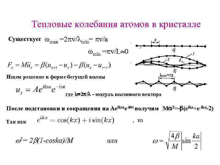 Тепловые колебания атомов в кристалле Существует max =2 v/ min= v/a min = v/L