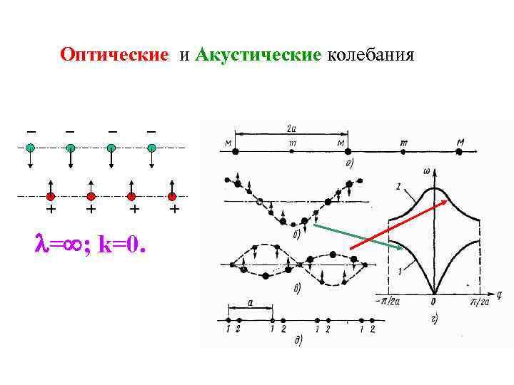 Оптические и Акустические колебания _ _ + + = ; k=0.