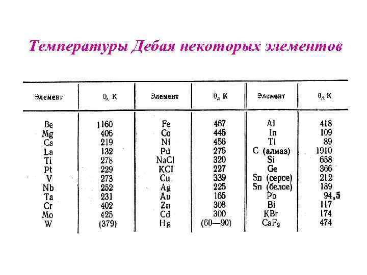 Температуры Дебая некоторых элементов