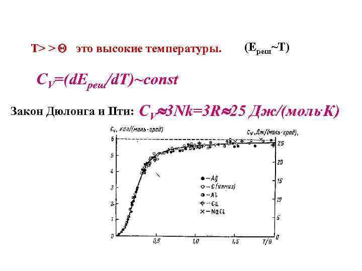 Т> > это высокие температуры. (Eреш~T) CV=(d. Eреш/d. T)~const Закон Дюлонга и Пти: CV