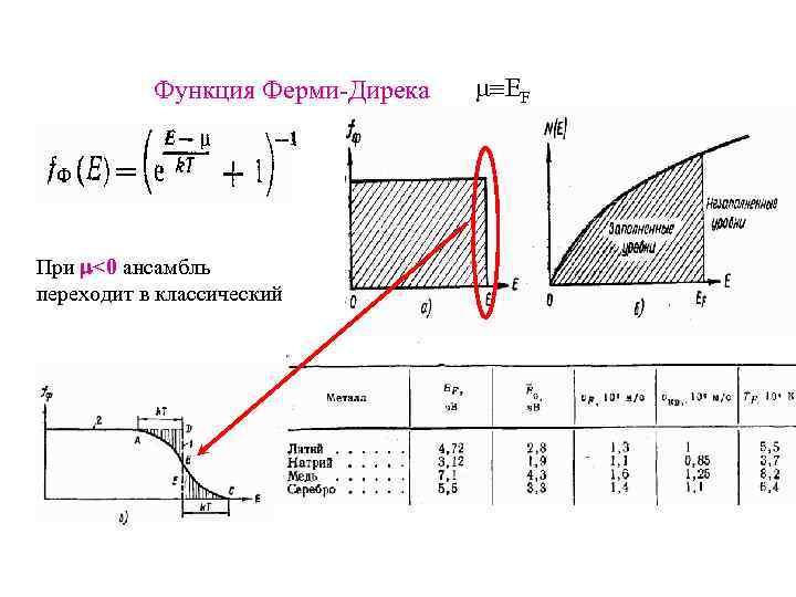 Функция Ферми-Дирека При <0 ансамбль переходит в классический EF