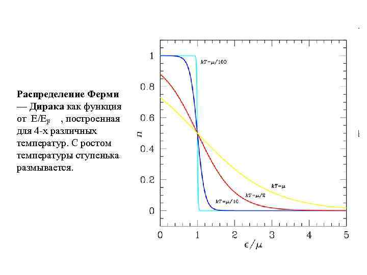 Распределение Ферми — Дирака как функция от E/EF , построенная для 4 -х различных