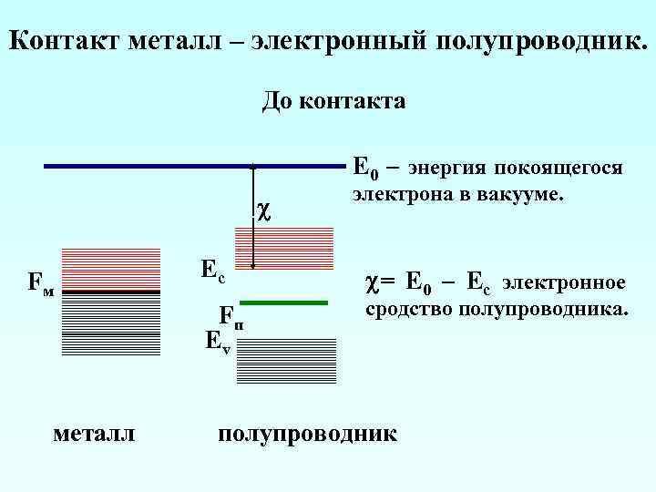 Контакт металл – электронный полупроводник. До контакта E 0 – энергия покоящегося Fм Ec