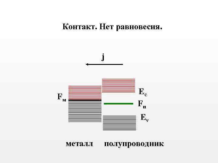 Контакт. Нет равновесия. j Fм Ec Fп Ev металл полупроводник