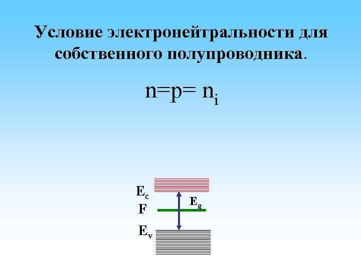 Условие электронейтральности для собственного полупроводника. n=p= ni np= ni 2= Nc(эфф) Nv(эфф) exp( )