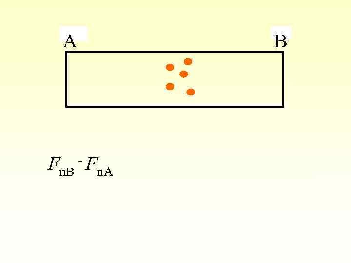 A Fn. B - Fn. A = e ( B + )