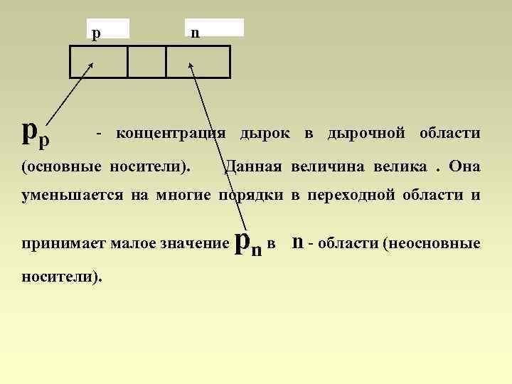 p p p n концентрация дырок в дырочной области (основные носители). Данная величина велика