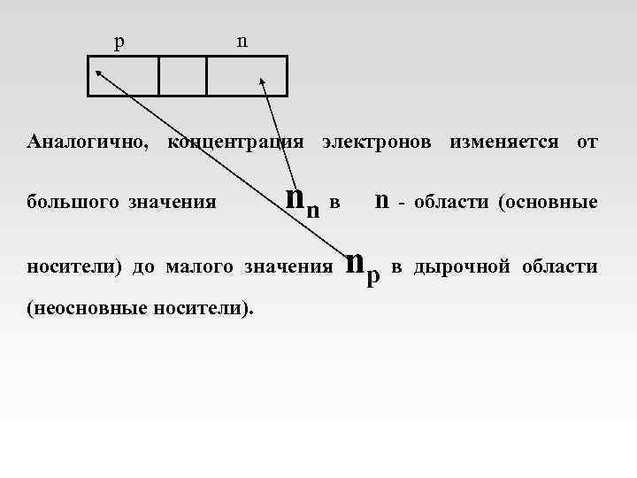 p n Аналогично, концентрация электронов изменяется от большого значения nn в n области (основные