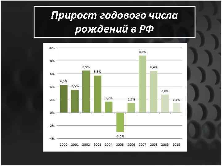 Прирост годового числа рождений в РФ