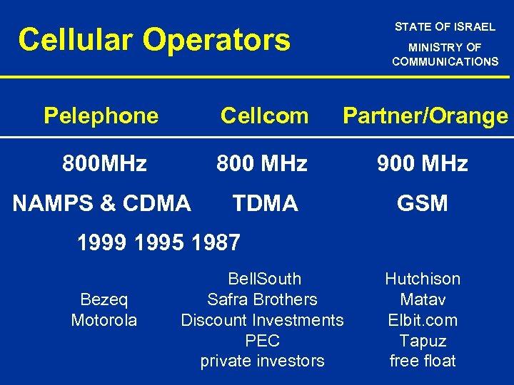 STATE OF ISRAEL Cellular Operators MINISTRY OF COMMUNICATIONS Pelephone Cellcom Partner/Orange 800 MHz 800