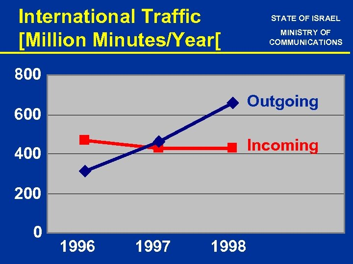 International Traffic [Million Minutes/Year[ STATE OF ISRAEL MINISTRY OF COMMUNICATIONS 800 Outgoing 600 Incoming