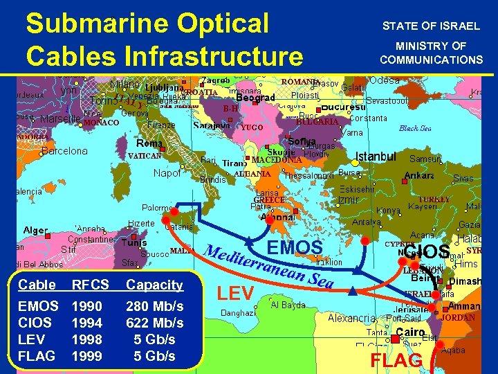 Submarine Optical Cables Infrastructure EMOS Cable RFCS Capacity EMOS CIOS LEV FLAG 1990 1994