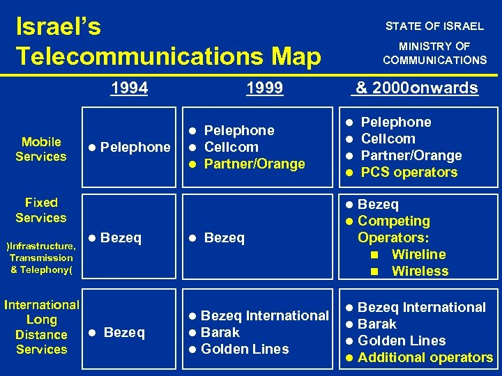 Israel's Telecommunications Map 1994 Mobile Services STATE OF ISRAEL MINISTRY OF COMMUNICATIONS 1999 &